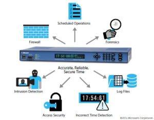 Network Timing: Hidden Security Danger